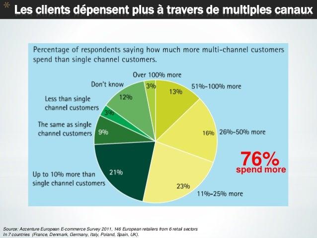 34 * Les clients dépensent plus à travers de multiples canaux Source: Accenture European E-commerce Survey 2011, 146 Europ...