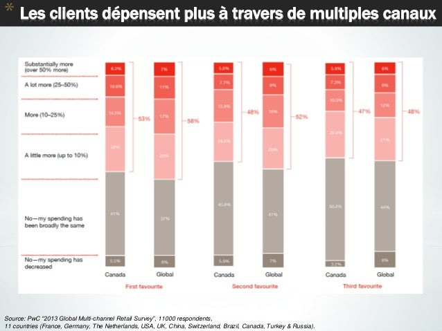 """35 * Les clients dépensent plus à travers de multiples canaux Source: PwC """"2013 Global Multi-channel Retail Survey"""", 11000..."""
