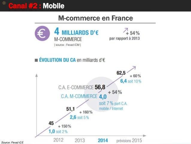* Canal #2 : Mobile M-commerce en France Source: Fevad iCE