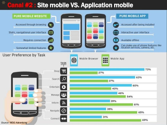 * Canal #2 : Site mobile VS. Application mobile APPLICATION vs. SITE MOBILE Source: MDG Advertising
