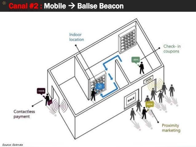 45 * Canal #2 : Mobile  Balise Beacon Source: Estimote