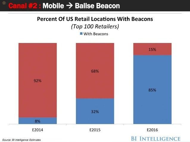 46 * Canal #2 : Mobile  Balise Beacon Technologie Beacon Source: BI Intelligence Estimates