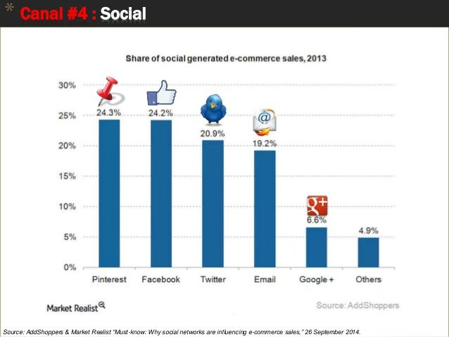 """49 * Canal #4 : Social Source: AddShoppers & Market Realist """"Must-know: Why social networks are influencing e-commerce sal..."""