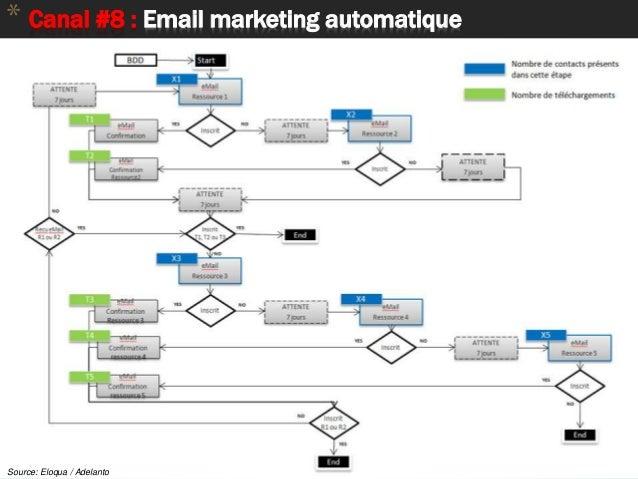 59 * Canal #8 : Email marketing automatique Source: Eloqua / Adelanto