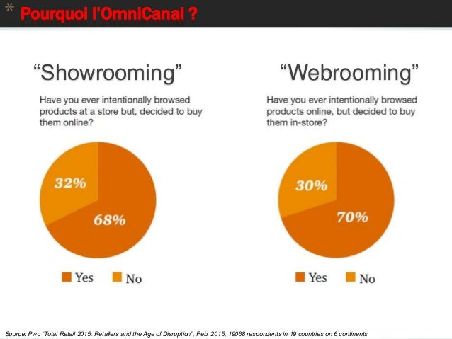 """6 * Pourquoi l'OmniCanal ? Source: Pwc """"Total Retail 2015: Retailers and the Age of Disruption"""", Feb. 2015, 19068 responde..."""