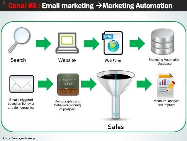 60 * Canal #8 : Email marketing Marketing Automation Source: Leverage Marketing