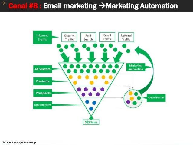 61 * Canal #8 : Email marketing Marketing Automation Source: Leverage Marketing