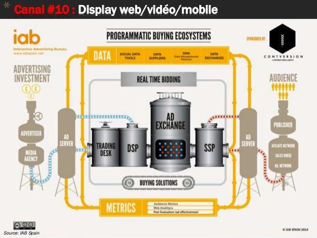 68 * Canal #10 : Display web/vidéo/mobile Source: IAB Spain