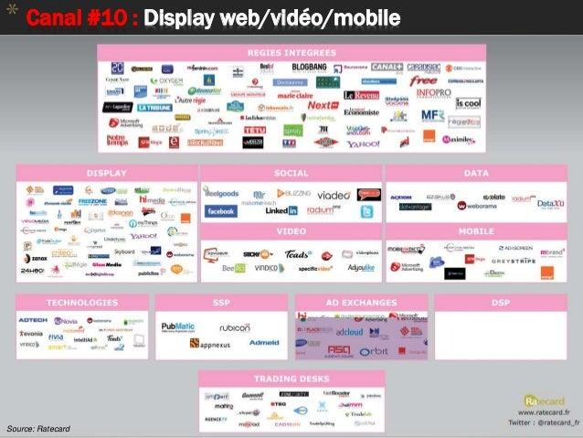 69 * Canal #10 : Display web/vidéo/mobile Source: Ratecard