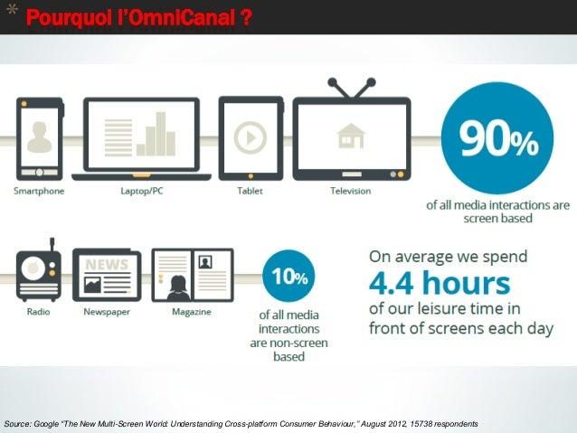 "7 * Pourquoi l'OmniCanal ? Source: Google ""The New Multi-Screen World: Understanding Cross-platform Consumer Behaviour,"" A..."