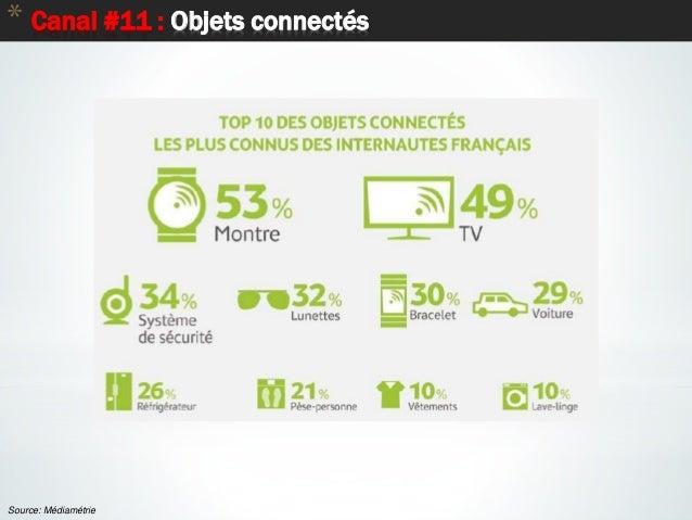 70 * Canal #11 : Objets connectés Source: Médiamétrie