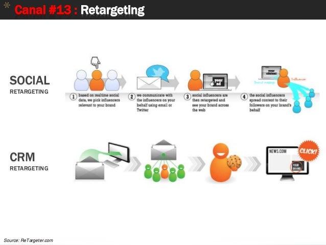75 * Canal #13 : Retargeting Source: ReTargeter.com SOCIAL RETARGETING CRM RETARGETING