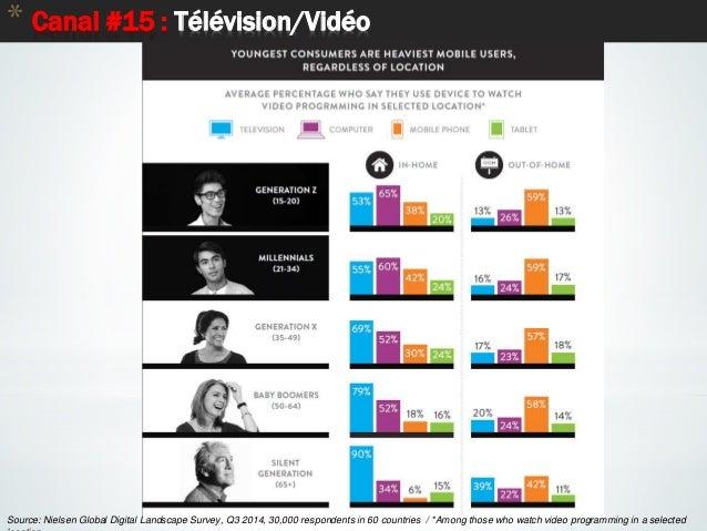77 * Canal #15 : Télévision/Vidéo Source: Nielsen Global Digital Landscape Survey, Q3 2014, 30,000 respondents in 60 count...