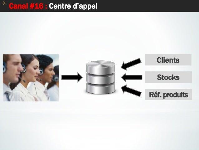 78 * Canal #16 : Centre d'appel Clients Stocks Réf. produits