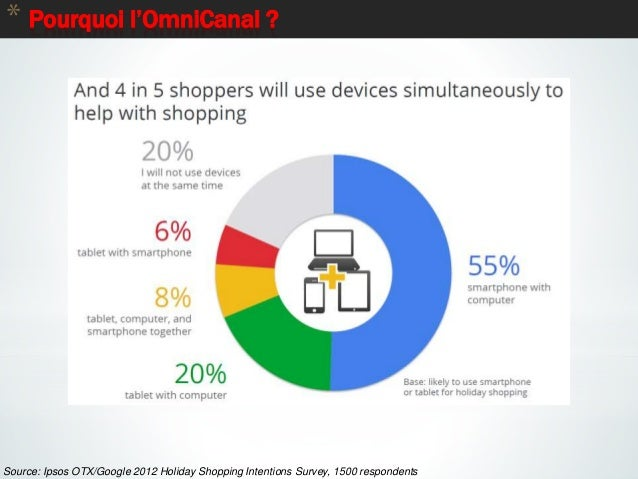 8 * Pourquoi l'OmniCanal ? Source: Ipsos OTX/Google 2012 Holiday Shopping Intentions Survey, 1500 respondents