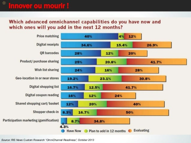 """* Innover ou mourir ! 80 Source: RIS News Custom Research """"OmniChannel Readiness"""", October 2013"""