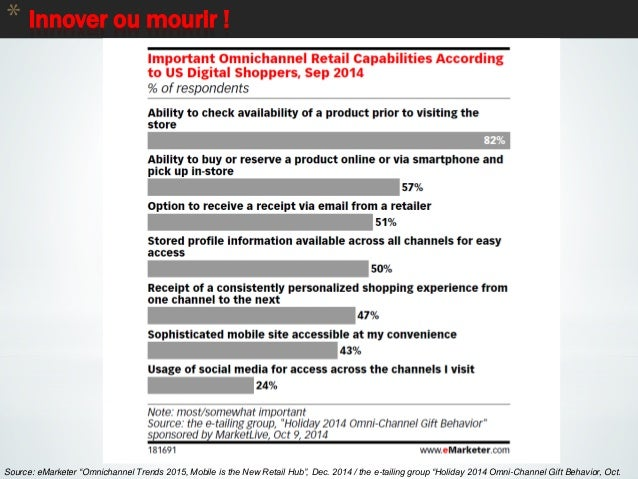 """* Innover ou mourir ! 81 Source: eMarketer """"Omnichannel Trends 2015, Mobile is the New Retail Hub"""", Dec. 2014 / the e-tail..."""