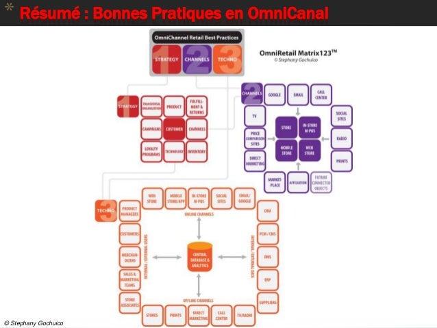 86 * Résumé : Bonnes Pratiques en OmniCanal © Stephany Gochuico