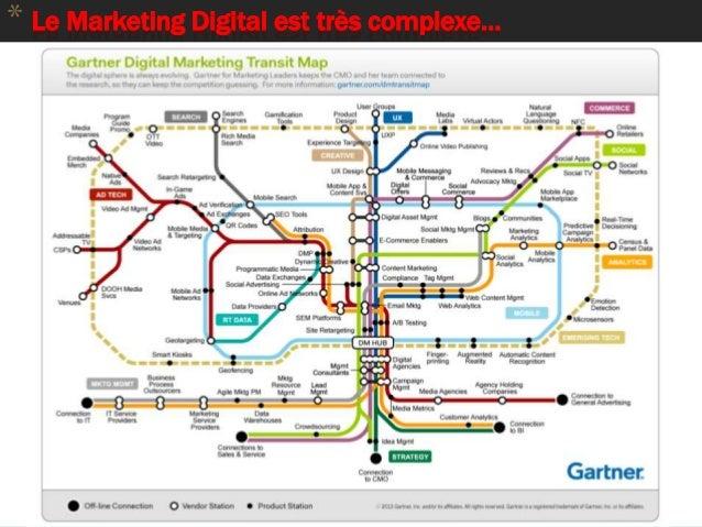 * Le Marketing Digital est très complexe… 87
