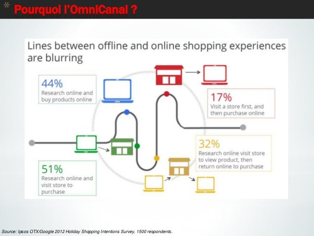 9 * Pourquoi l'OmniCanal ? Source: Ipsos OTX/Google 2012 Holiday Shopping Intentions Survey, 1500 respondents.
