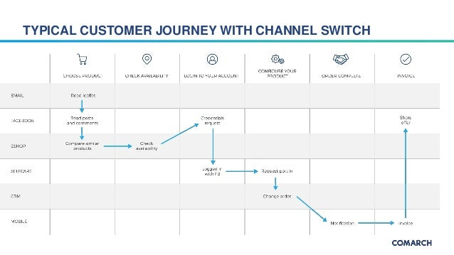 omnichannel customer journey Omnichannel experience and typical customer journeys