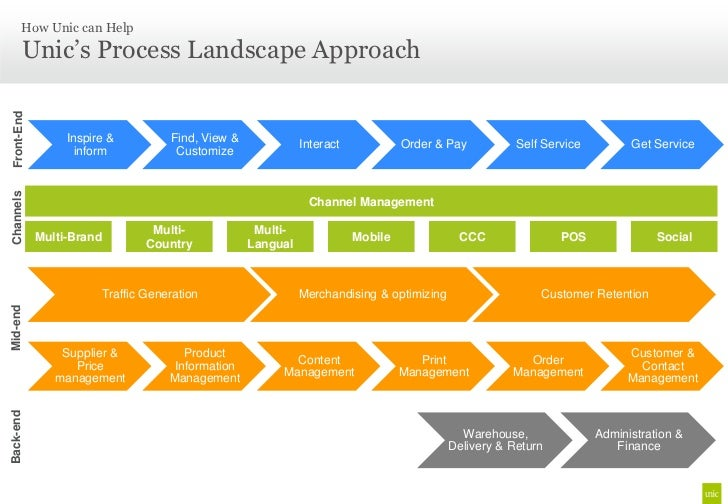 Process Landscape 28 Images Landscaping Process For