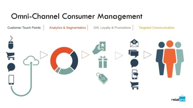 Tech to build your omnichannel