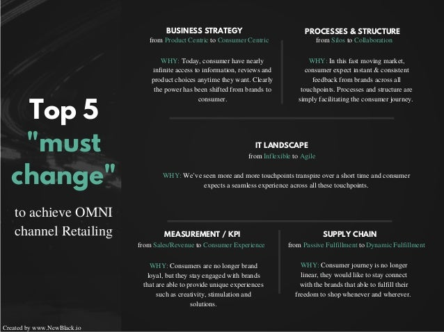 """Top 5 """"must change"""" to achieve OMNI channel Retailing Created by www.NewBlack.io BUSINESS STRATEGY IT LANDSCAPE MEASUREMEN..."""