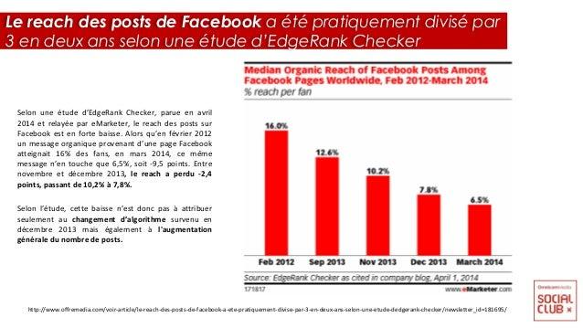 Selon une étude d'EdgeRank Checker, parue en avril 2014 et relayée par eMarketer, le reach des posts sur Facebook est en f...