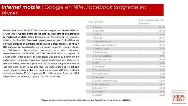 Malgré une perte de 905 000 visiteurs uniques en février 2014 vs janvier 2014, Google demeure en tête du classement des gr...