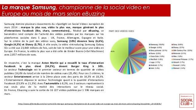 Samsung domine plusieurs classements du «Spotlight on Social Video» européen de mars 2014 : marque la plus vue, vidéo la p...