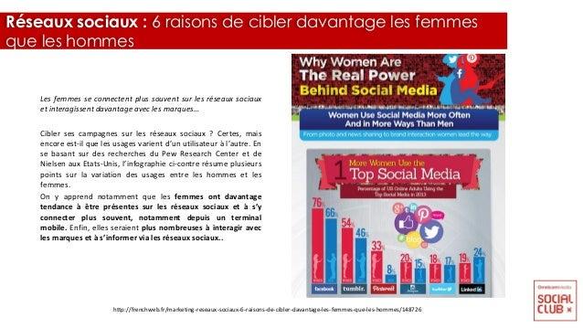 Les femmes se connectent plus souvent sur les réseaux sociaux et interagissent davantage avec les marques… Cibler ses camp...