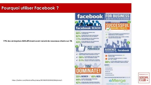 77% des entreprises B2B affirment avoir recruté de nouveaux clients sur FB. Pourquoi utiliser Facebook ? https://twitter.c...