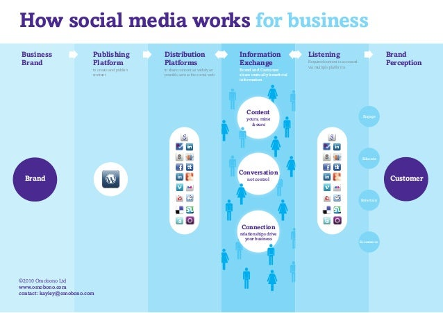 Information Exchange Brand and Customer share mutually beneficial information Brand How social media works for business Bu...