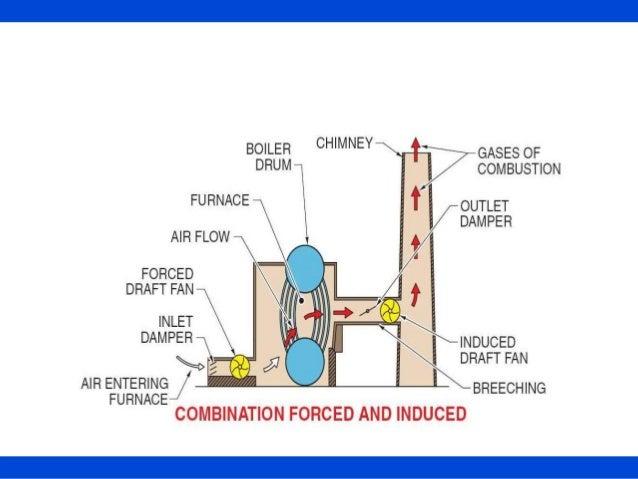 O Amp M Of Boiler