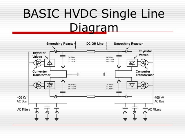O&m of hvdc station power grid india