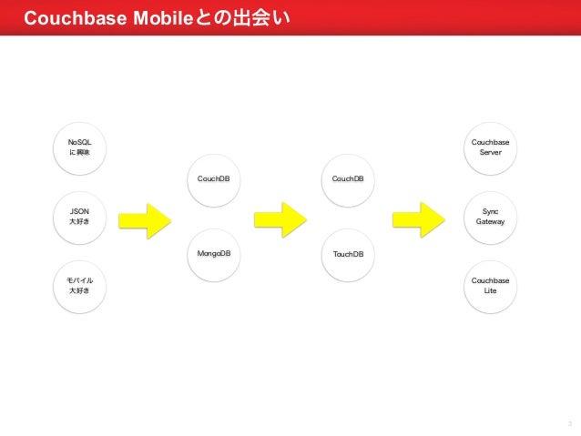 Couchbase MeetUP Tokyo - #11 Omoidenote Slide 3