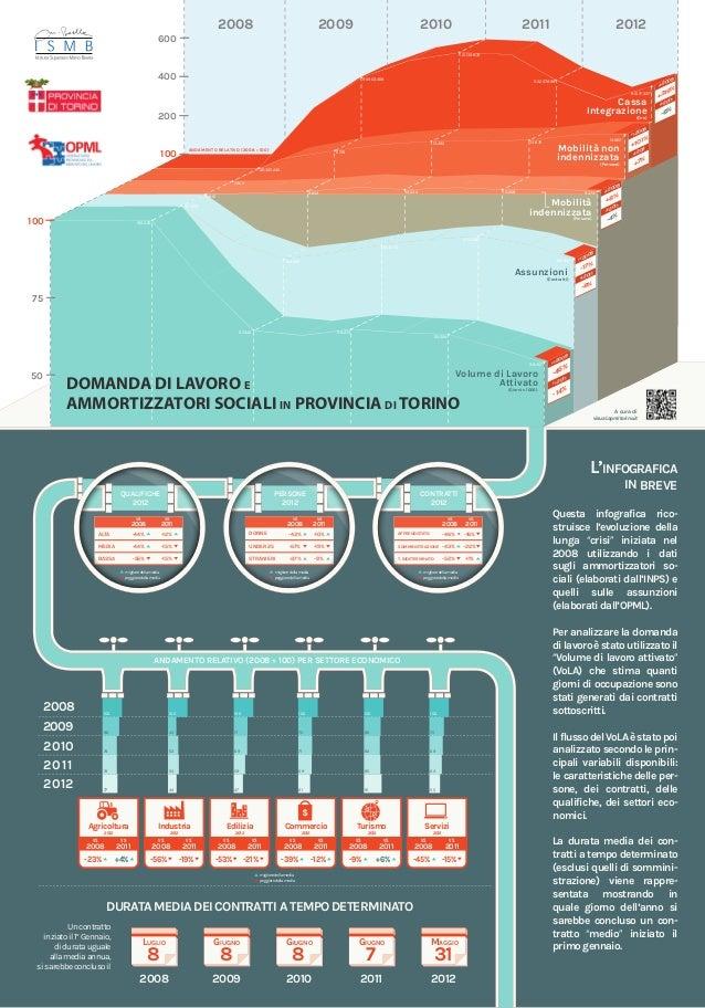 2008  2009  2010  2011  2012  600 121.139.872  400  96.903.468  92.227.899  VS  85.177.337  Cassa Integrazione  200  (Ore)...
