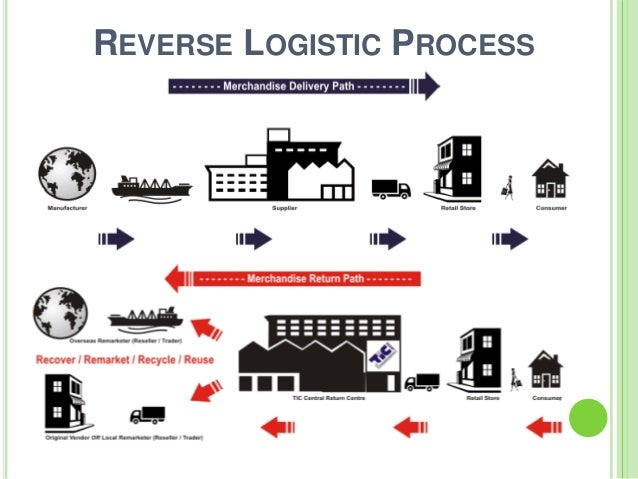 a description of reverse logistics and the resources needed for the program Reverse logistics management and sustainability  of economic and natural resources, and through respect for people  skills you need to fully implement and.