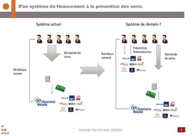 1 D'un système de financement à la prévention des soins Présentation Paris Tech Santé– 28/09/2016 Système actuel Demande d...