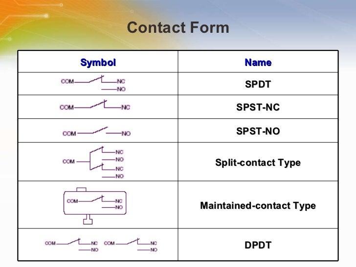 Sealed Subminiature Basic Switches