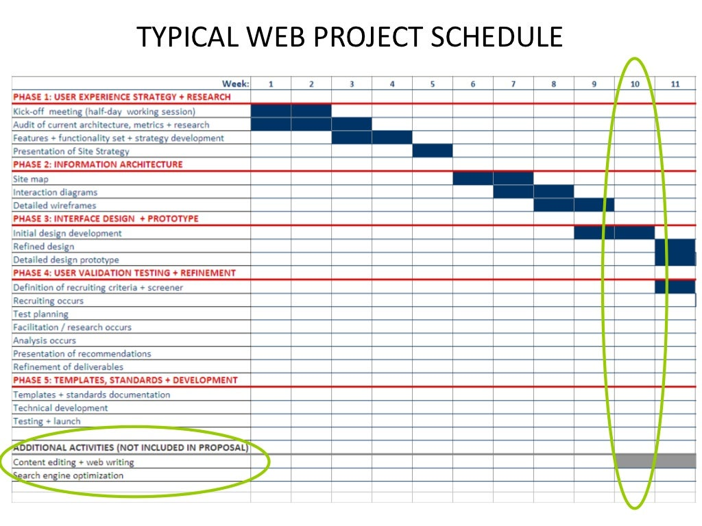 website project plan Making your site looks pretty is only a small fraction of the battle let's jump into how to start the second step of your site revamp website redesign project plan.