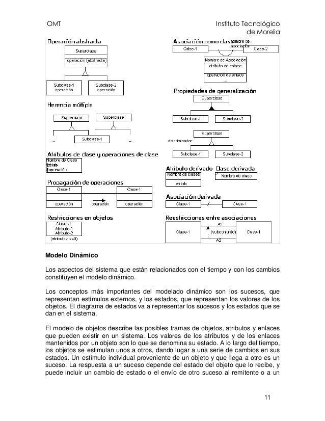 OMT Instituto Tecnológico de Morelia 11 Modelo Dinámico Los aspectos del sistema que están relacionados con el tiempo y co...