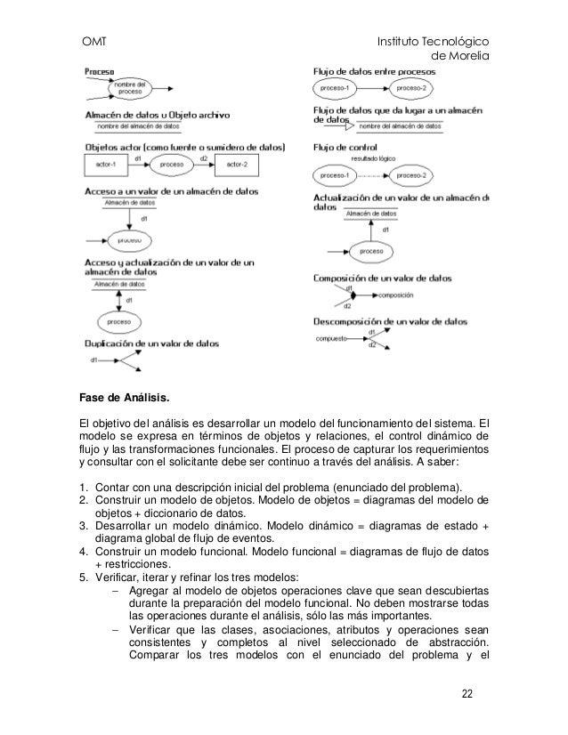 OMT Instituto Tecnológico de Morelia 22 Fase de Análisis. El objetivo del análisis es desarrollar un modelo del funcionami...
