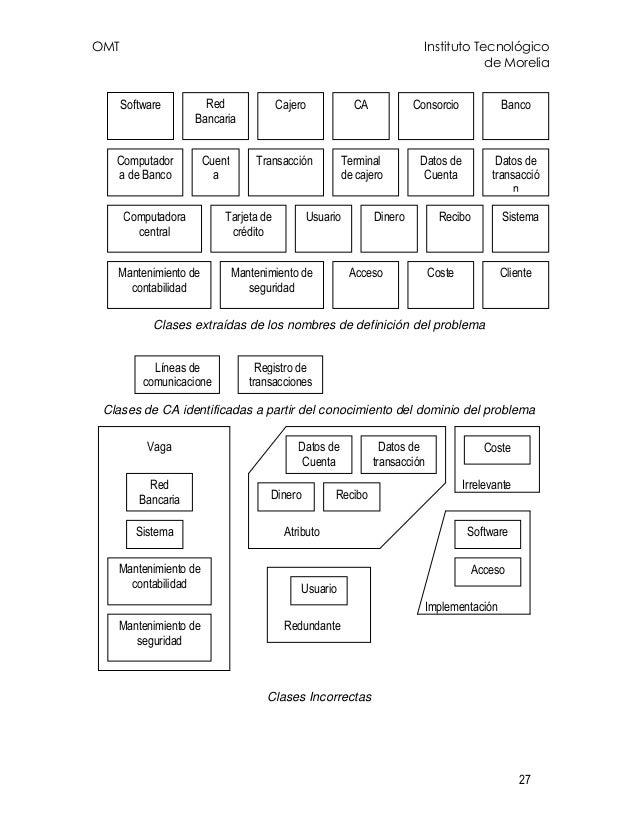 OMT Instituto Tecnológico de Morelia 27 Clases extraídas de los nombres de definición del problema Clases de CA identifica...