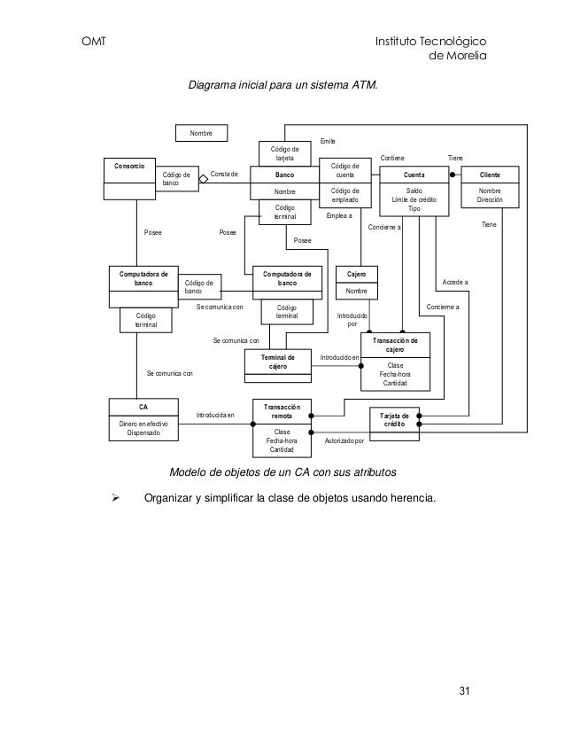 OMT Instituto Tecnológico de Morelia 31 Diagrama inicial para un sistema ATM. Modelo de objetos de un CA con sus atributos...