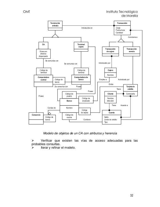 OMT Instituto Tecnológico de Morelia 32 Modelo de objetos de un CA con atributos y herencia Verificar que existen las vías...