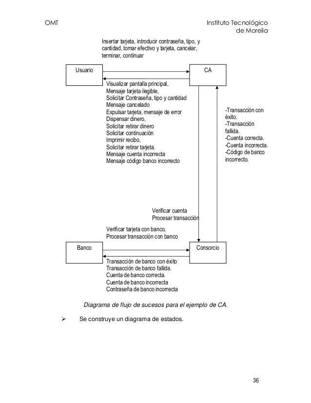 OMT Instituto Tecnológico de Morelia 36 Diagrama de flujo de sucesos para el ejemplo de CA. Se construye un diagrama de es...