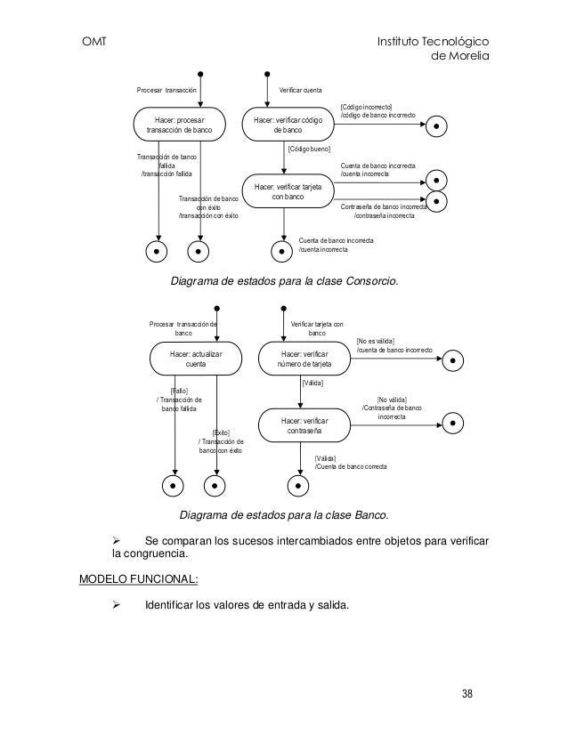 OMT Instituto Tecnológico de Morelia 38 Diagrama de estados para la clase Consorcio. Diagrama de estados para la clase Ban...