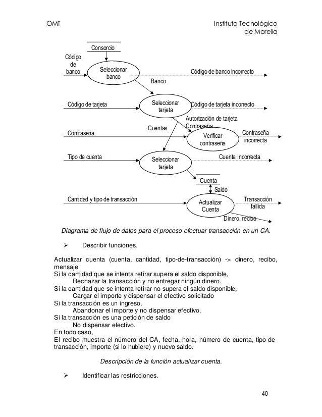 OMT Instituto Tecnológico de Morelia 40 Diagrama de flujo de datos para el proceso efectuar transacción en un CA. Describi...